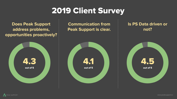 2019 Client Surveys-Slide 11 (2)
