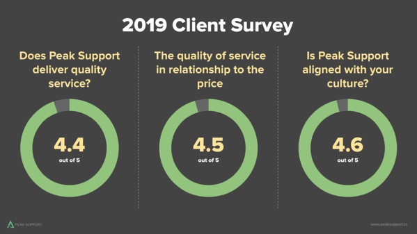 2019 Client Surveys-Slide 9 (1)