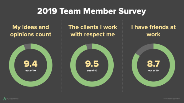 2019 Team Surveys-Slide 21 (1)