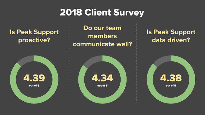 Blog Post - Results of Our 2018 Client Survey -12