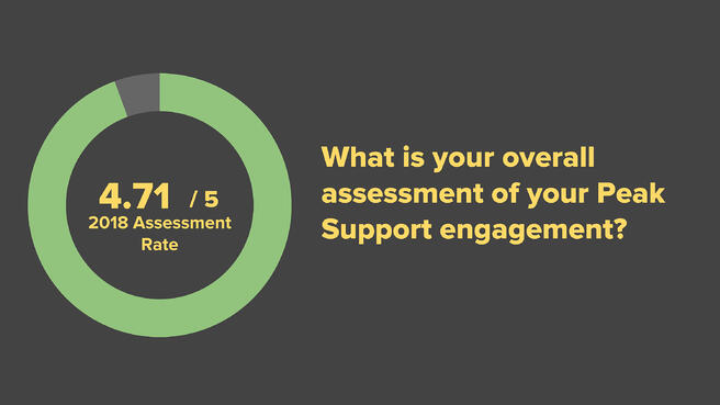 Blog Post - Results of Our 2018 Client Survey -4-2