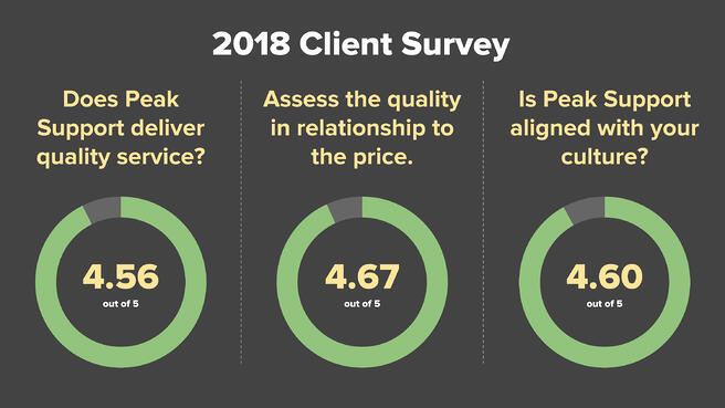 Blog Post - Results of Our 2018 Client Survey -7
