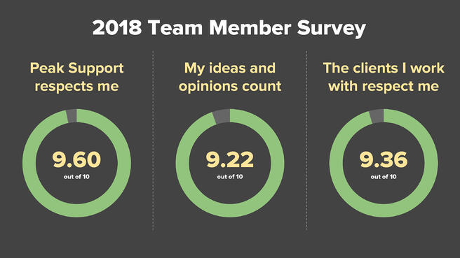 Blog post _ Results of our 2018 Team Member Survey-11