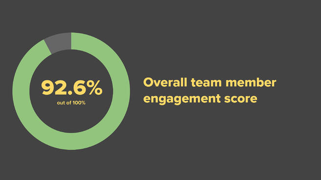 Blog post _ Results of our 2018 Team Member Survey-4